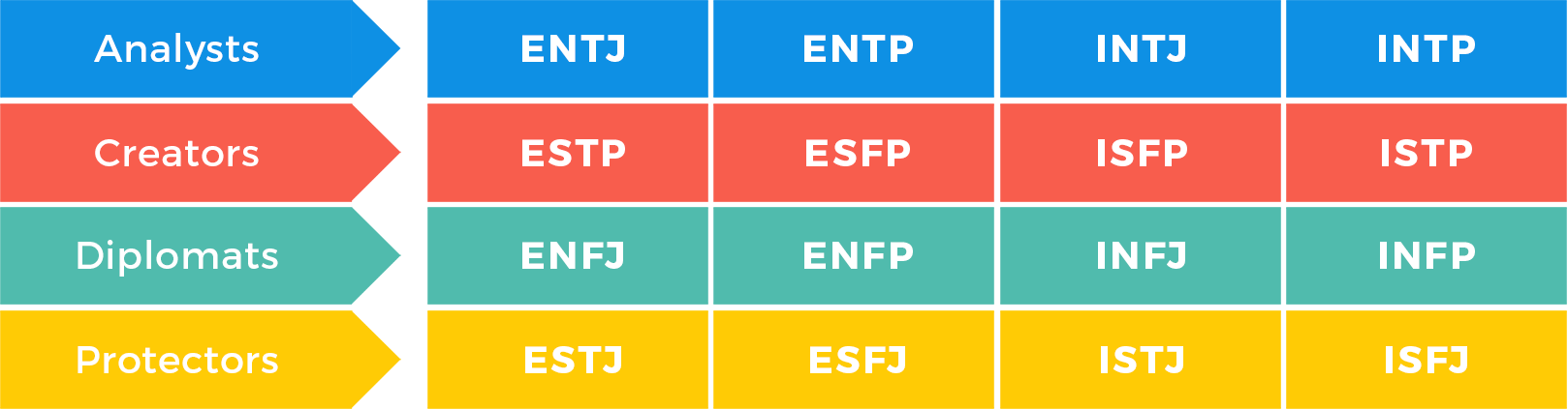 personality-type-table